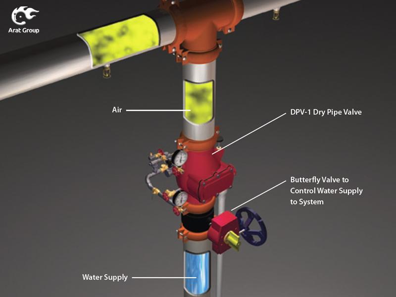 سیستم لوله خشک
